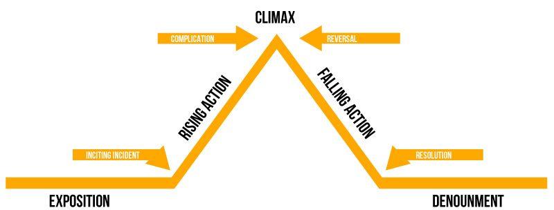 Services - Storytelling, dramaturisk fortælling via Freytag's Pyramid